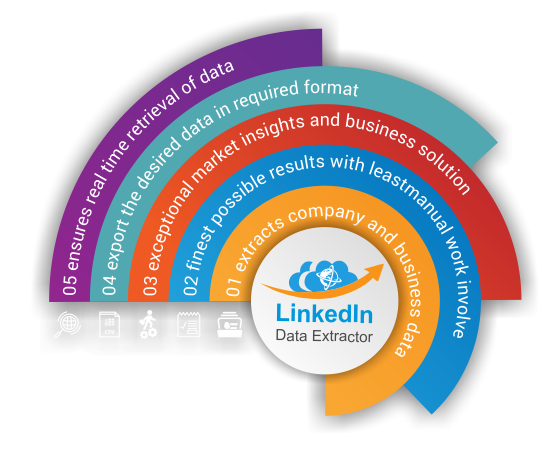 Linkedin data extractor